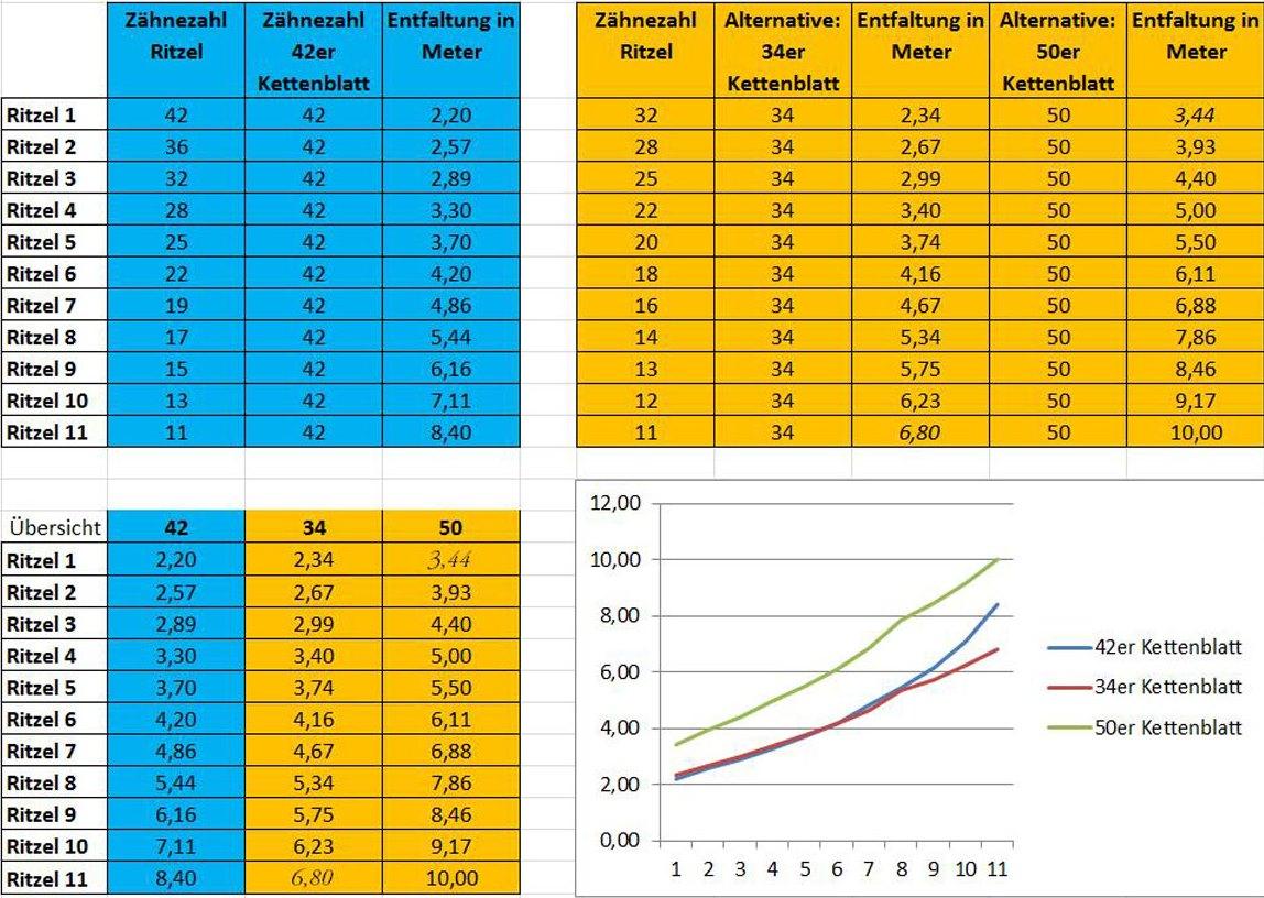 Vergleich Sram 1x11 vs. Shimano 2x11