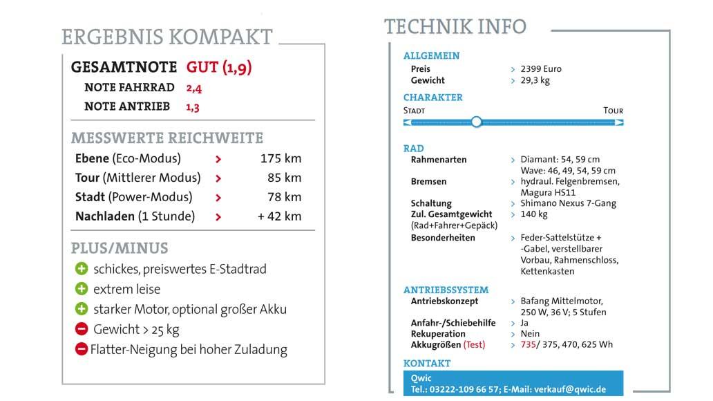 Qwic Premium MN7 Ergebnisse und technische Daten