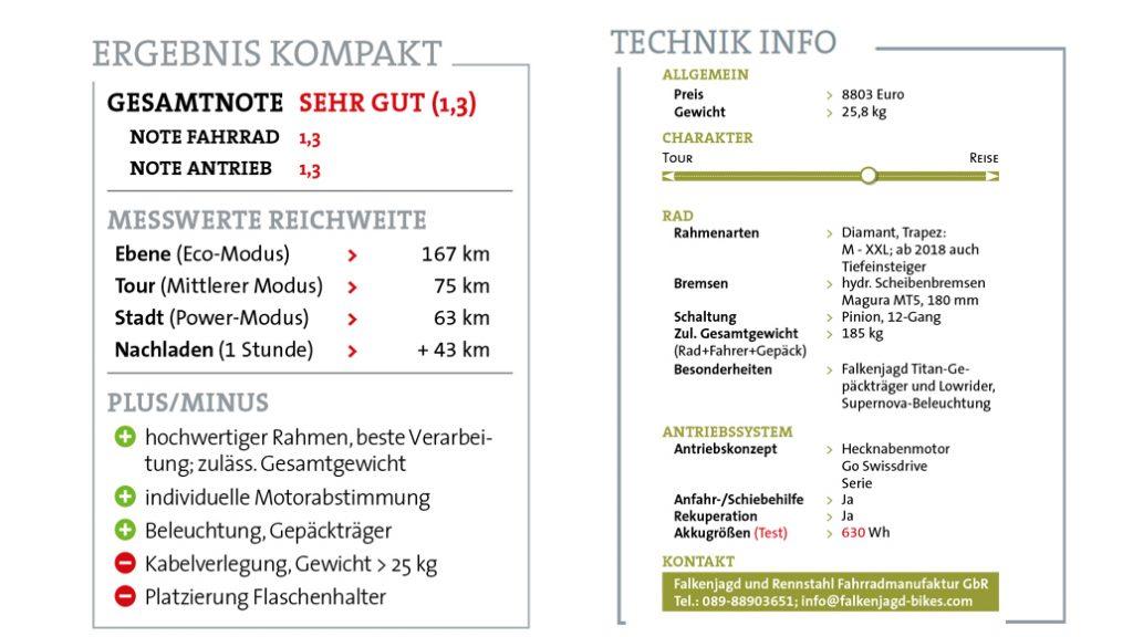 Alle technischen Details des Falkenjagd Hoplit PI E auf einen Blick.