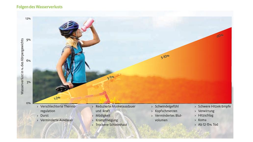 Radsport, Radtour, Trinken, Wasserverlust, Dehydration