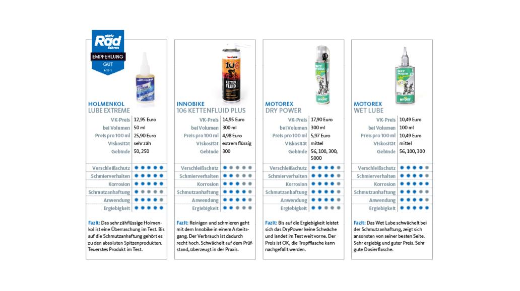 Kettenöl, Test, Fahrrad, Preis, Anwendung, Tipps