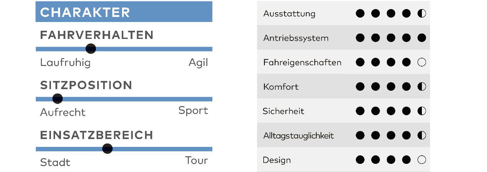 Fischer Cita 5.0 i, Test, Fahrrad