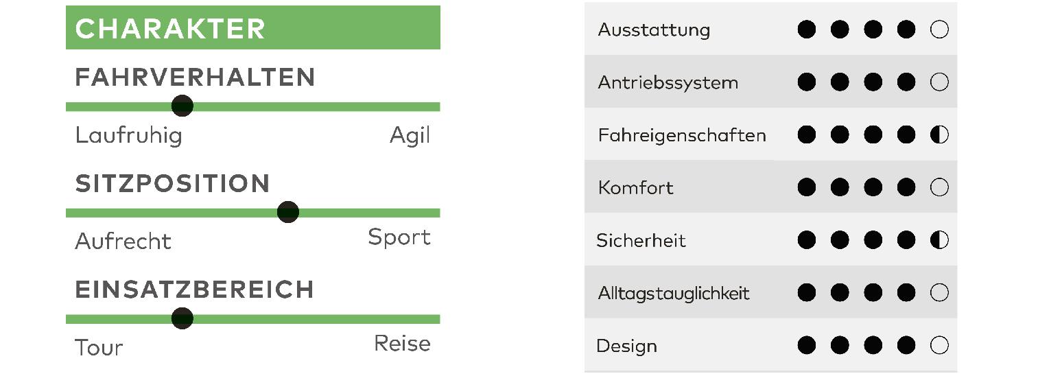 Fischer Cita 5.0 i, Test, E-Bike