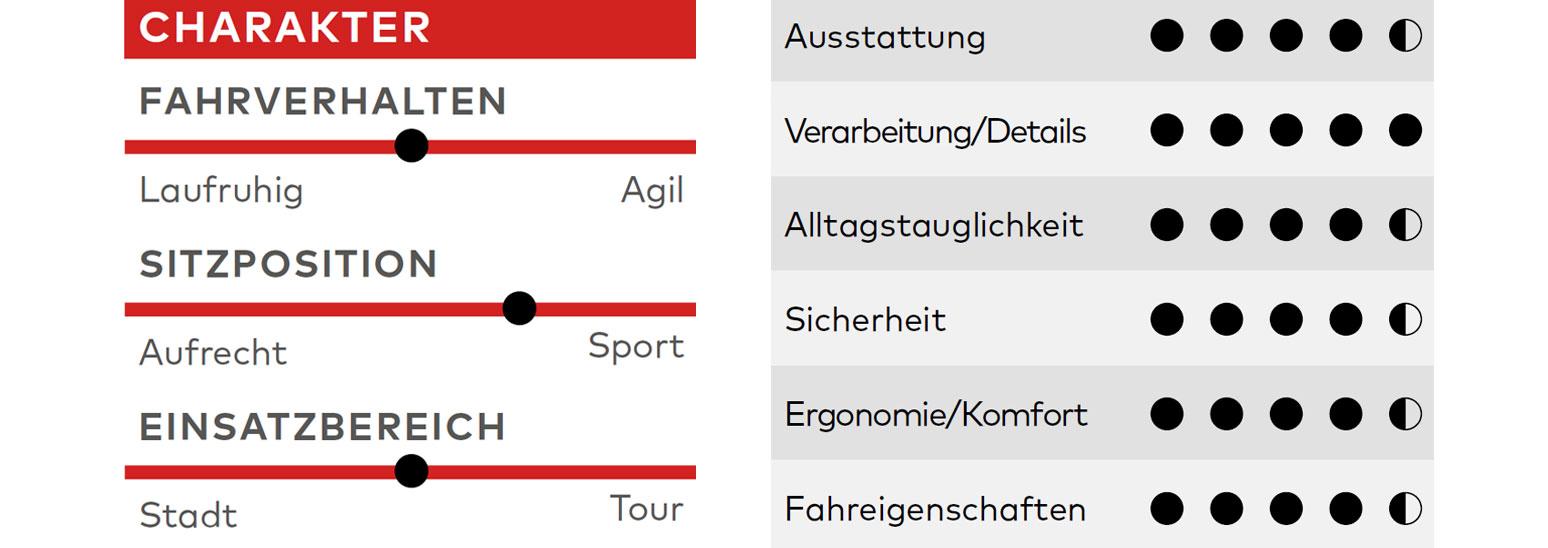 KTM Legarda Race, Test