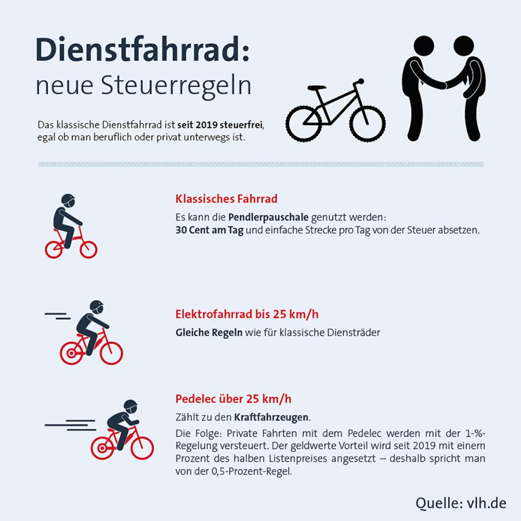 Die Regeln zu Diensträdern im Überblick