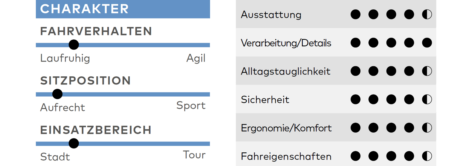 Cortina Common im Test: Charakter und Fazit
