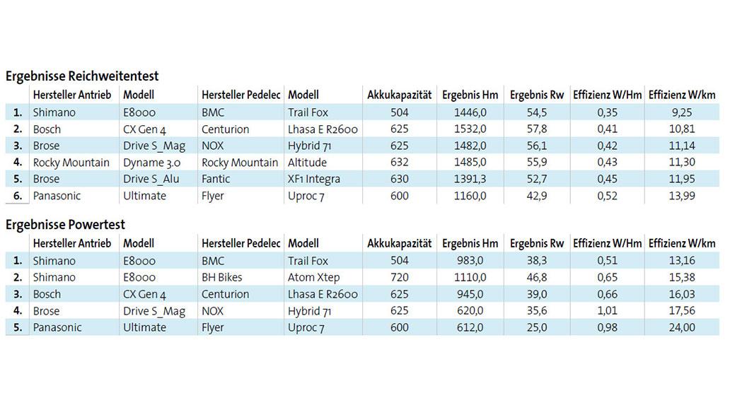 Reichweiten-Test 2019, Ergebnisse, Zahlen