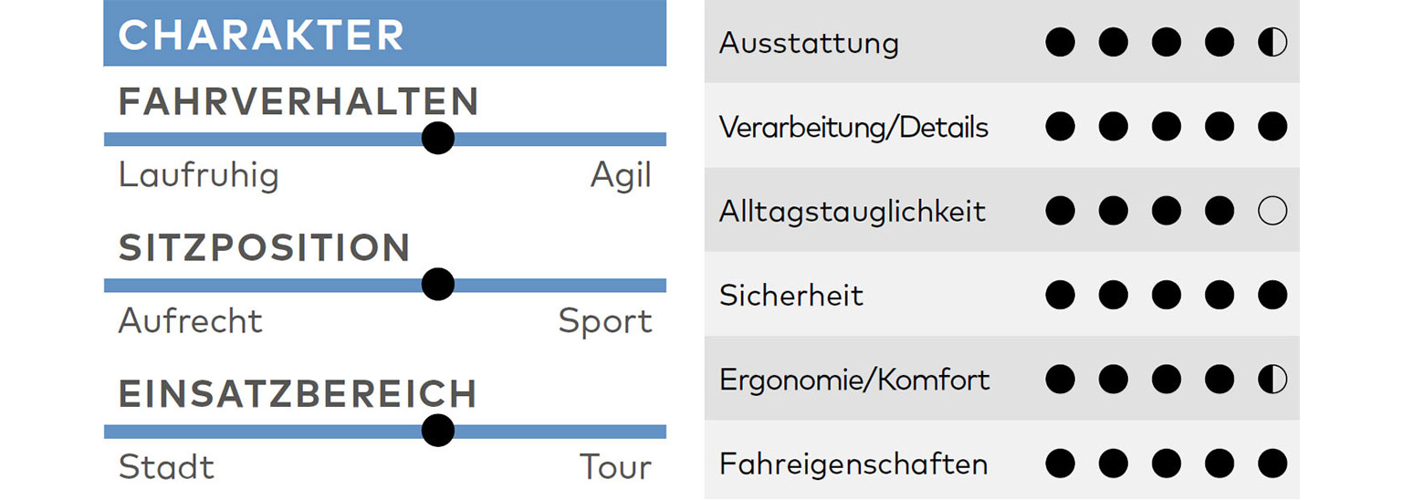 Cortina Mozzo Pro, Test, Kaufberatung, Megatest