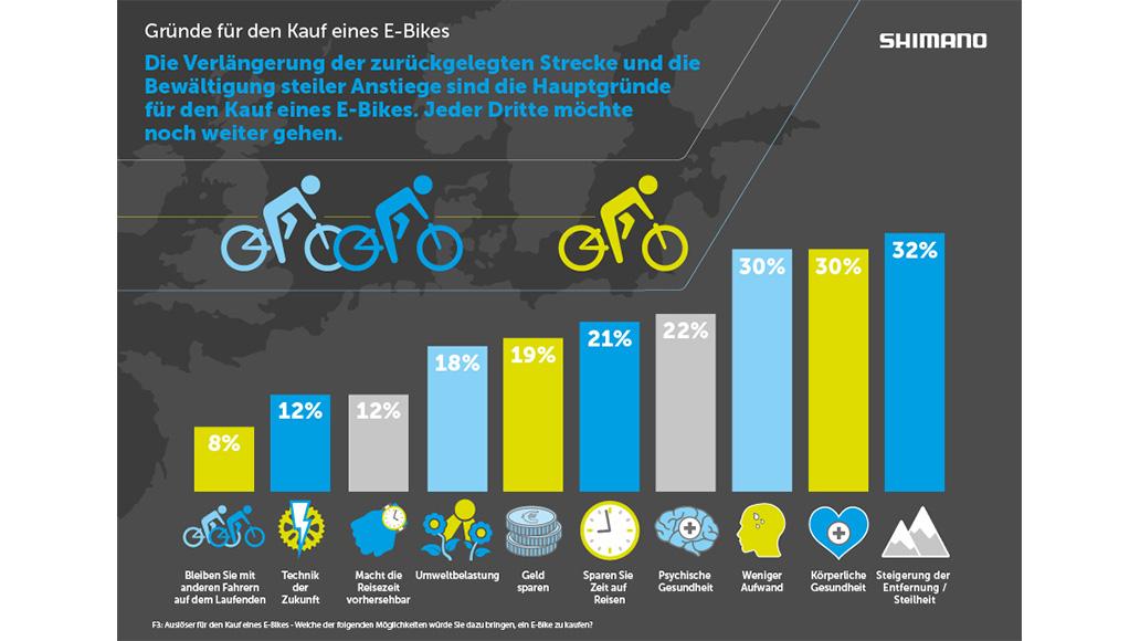 E-Bike, ElektroRad, Radfahren, Shimano, Studie