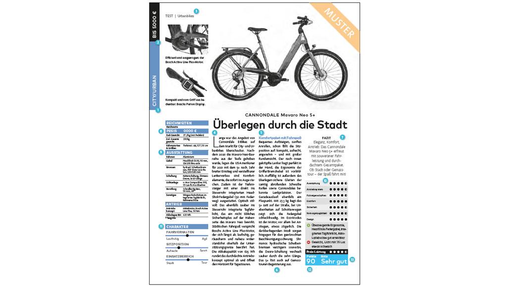 Ablauf beim E-Bike-Test 2021, Ablauf, E-Bike-Test, Kaufberatung