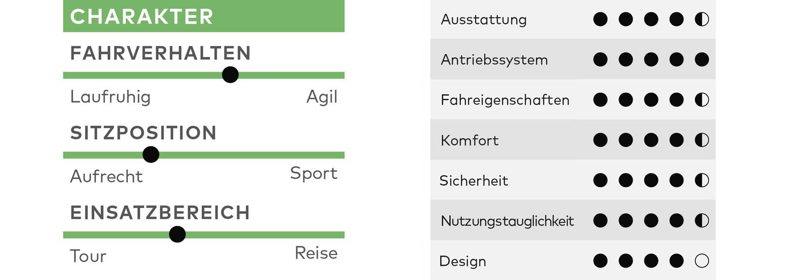 KTM Macina Sport 630 PTS 51, Test, E-Bike, E-Bike-Test, Kaufberatung