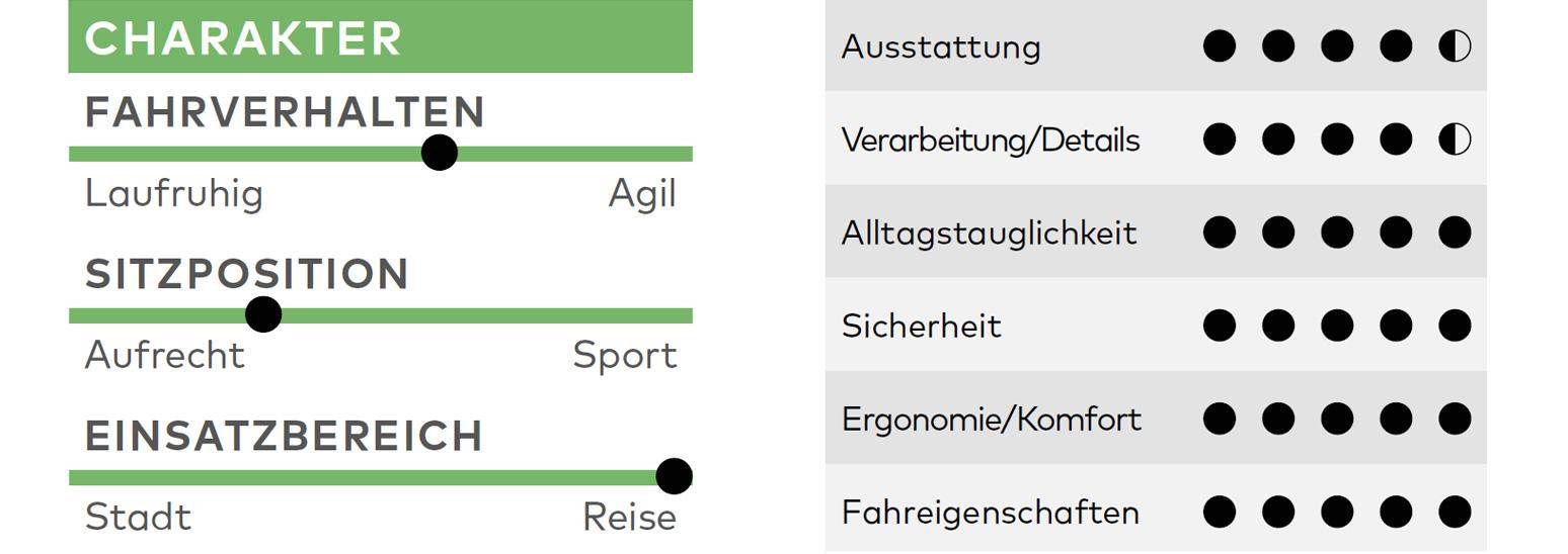 Schauff Sumo XT30 E2750, Reiseräder, Test, Reiserad, Kaufberatung